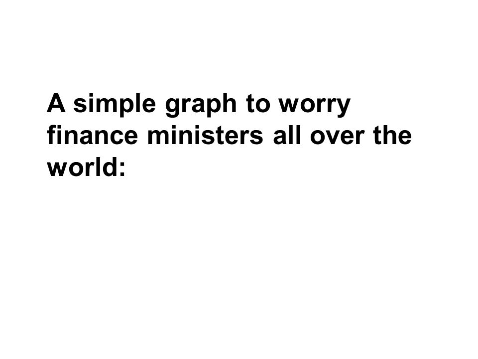 A simple graph to worry finance ministers all over the world: