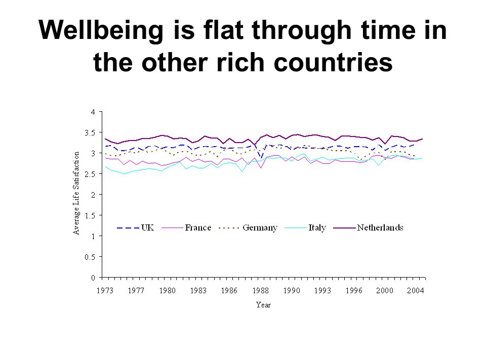 Wellbeing is flat through time in the other rich countries
