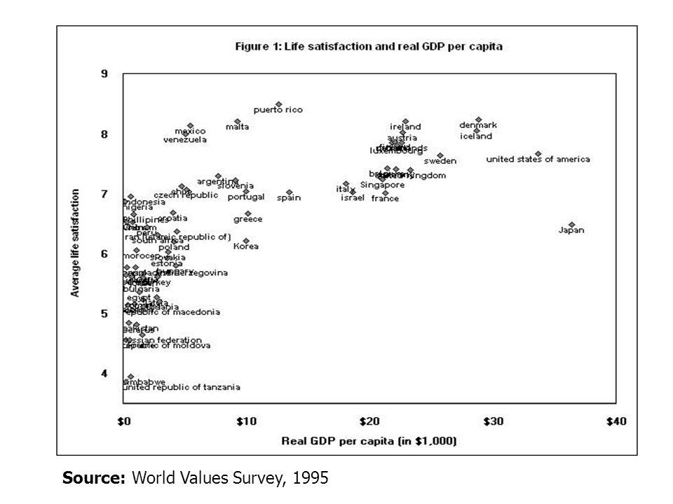 Source: World Values Survey, 1995