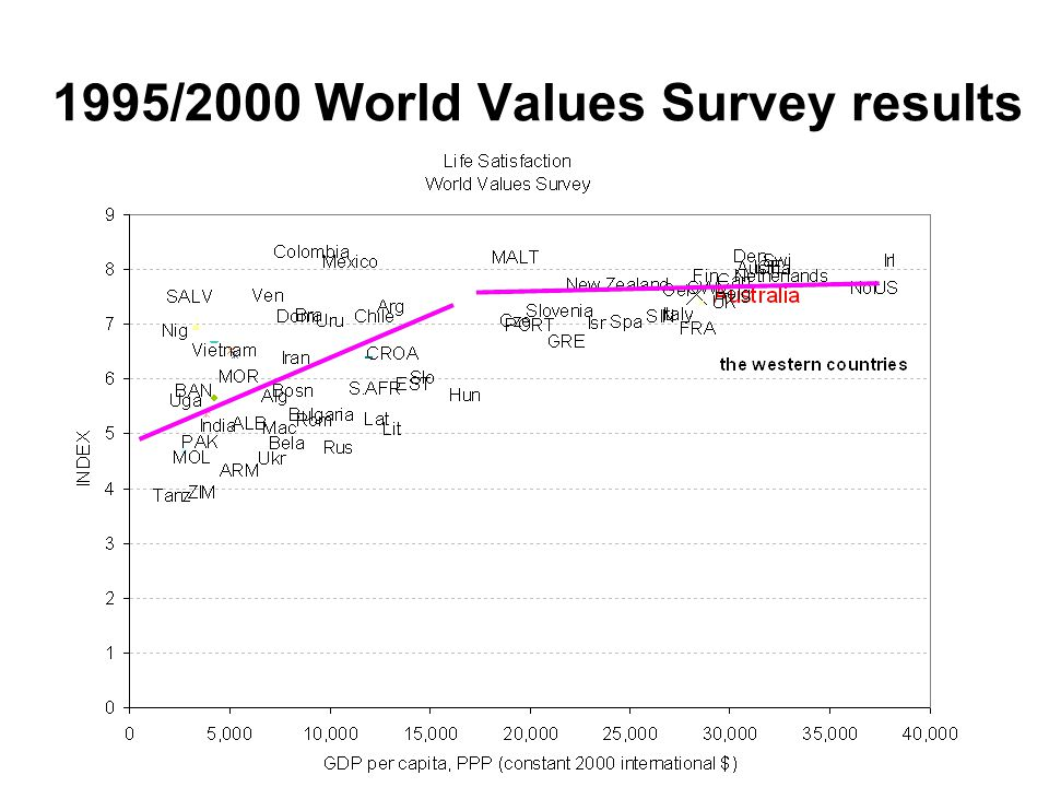 1995/2000 World Values Survey results Andrew Leigh and I have a 100$ gentleman's' bet on whether life satisfaction has increas significantly in the WV