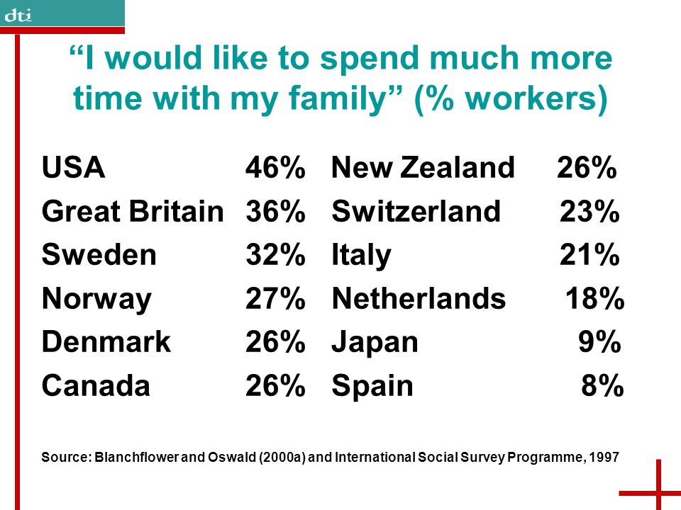 """I would like to spend much more time with my family"" (% workers) USA46% New Zealand 26% Great Britain36% Switzerland 23% Sweden32% Italy 21% Norway27"