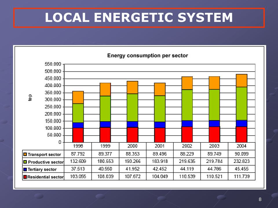8 LOCAL ENERGETIC SYSTEM