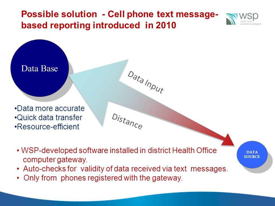 Data Input Data Base Distance DATA SOURCE Data more accurate Quick data transfer Resource-efficient Possible solution - Cell phone text message- based reporting introduced in 2010 WSP-developed software installed in district Health Office computer gateway.