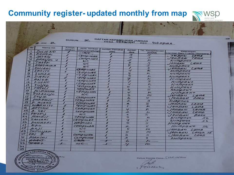 Community register- updated monthly from map