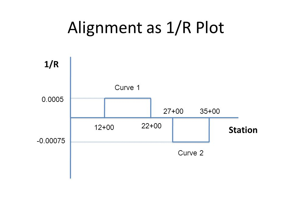 1/R Station 12+00 22+00 0.0005 Curve 1 Curve 2 -0.00075 27+0035+00 Alignment as 1/R Plot