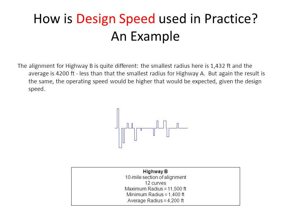 How is Design Speed used in Practice.