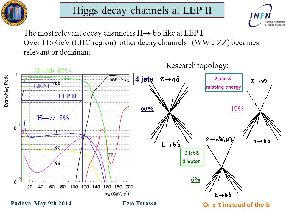 XXIX Ph.D in Physics Ezio TorassaPadova, May 9th 2014 Higgs decay channels at LEP II The most relevant decay channel is H  bb like at LEP I Over 115 GeV (LHC region) other decay channels (WW e ZZ) becames relevant or dominant 4 jets 2 jets & missing energy 19% 60% Or a   instead of the b 2 jet & 2 lepton 6% H  bb 85% H  8% Research topology: LEP I LEP II