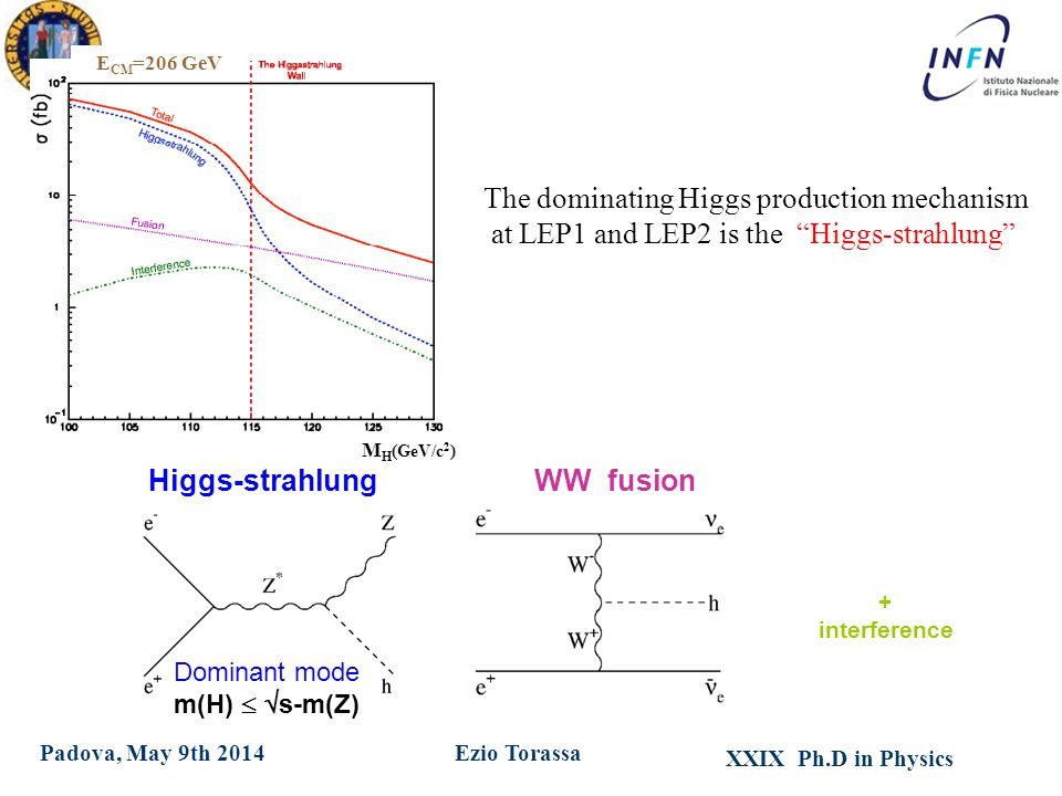XXIX Ph.D in Physics Ezio TorassaPadova, May 9th 2014 Higgs-strahlungWW fusion Dominant mode m(H)   s-m(Z) + interference M H (GeV/c 2 ) E CM =206 GeV The dominating Higgs production mechanism at LEP1 and LEP2 is the Higgs-strahlung