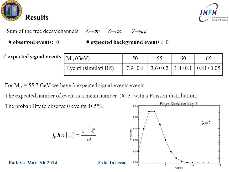 XXIX Ph.D in Physics Ezio TorassaPadova, May 9th 2014 Results M H (GeV)50556065 Eventi (simulati HZ) 7.9  0.43.6  0.21.4  0.10.41  0.05 # expected signal events # observed events: 0 # expected background events : 0 Sum of the tree decay channels: Z  Z  ee Z  For M H = 55.7 GeV we have 3 expected signal events events.