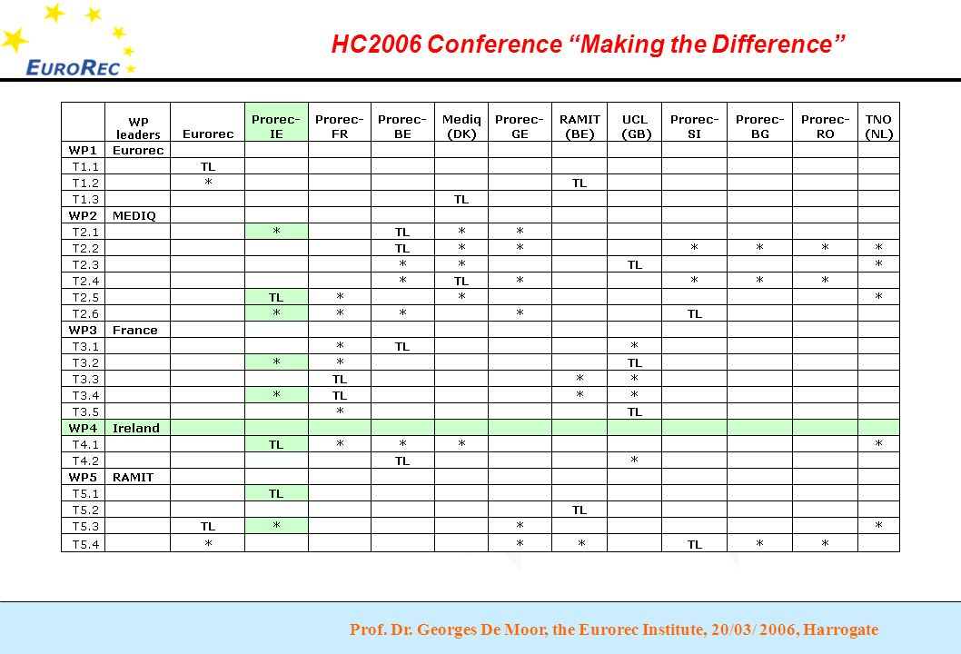"""Prof. Dr. Georges De Moor, the Eurorec Institute, 20/03/ 2006, Harrogate HC2006 Conference """"Making the Difference"""""""