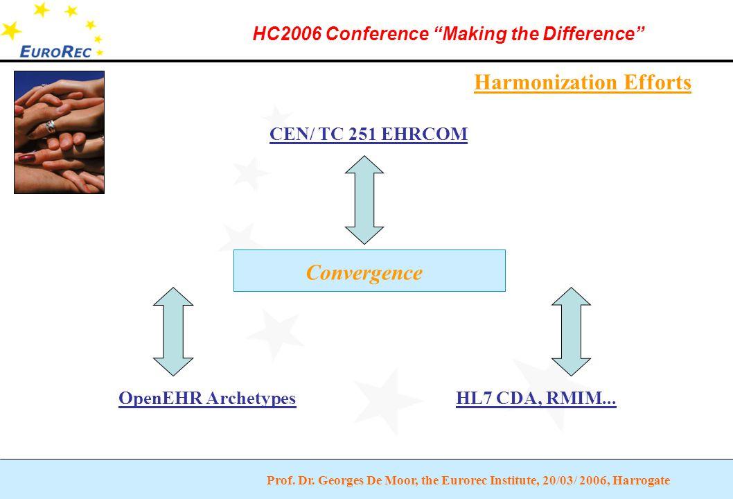 "Prof. Dr. Georges De Moor, the Eurorec Institute, 20/03/ 2006, Harrogate HC2006 Conference ""Making the Difference"" Harmonization Efforts CEN/ TC 251 E"