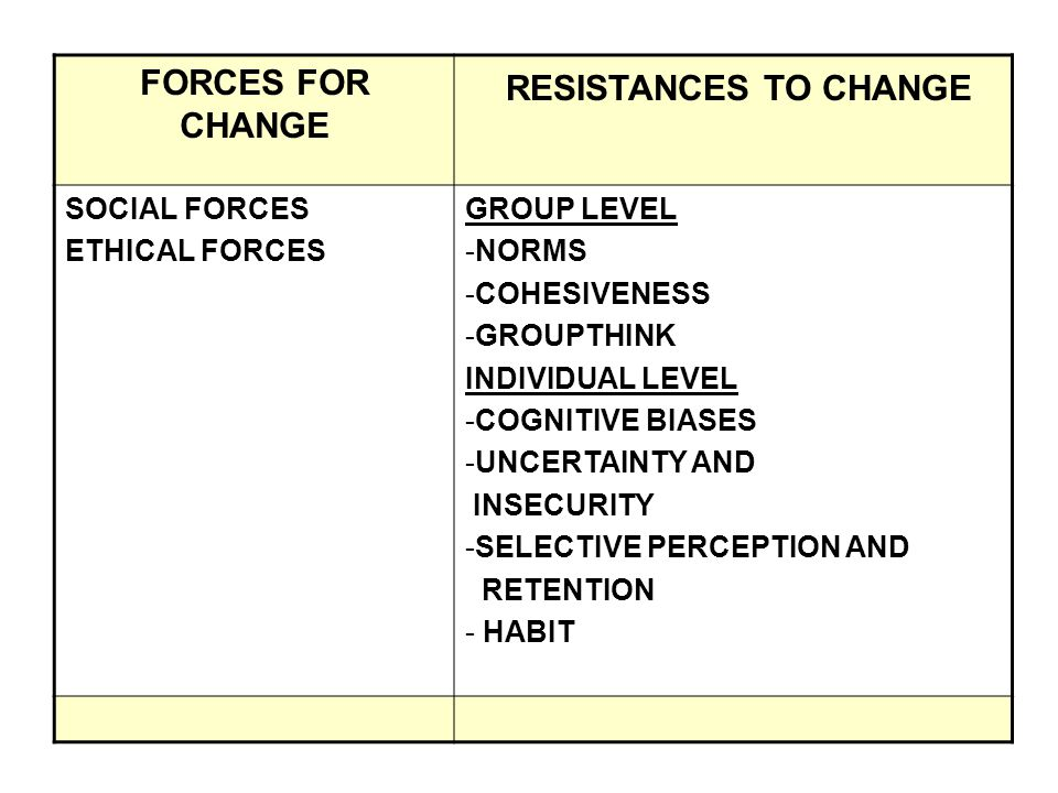 FORCES FOR CHANGE RESISTANCES TO CHANGE SOCIAL FORCES ETHICAL FORCES GROUP LEVEL -NORMS -COHESIVENESS -GROUPTHINK INDIVIDUAL LEVEL -COGNITIVE BIASES -