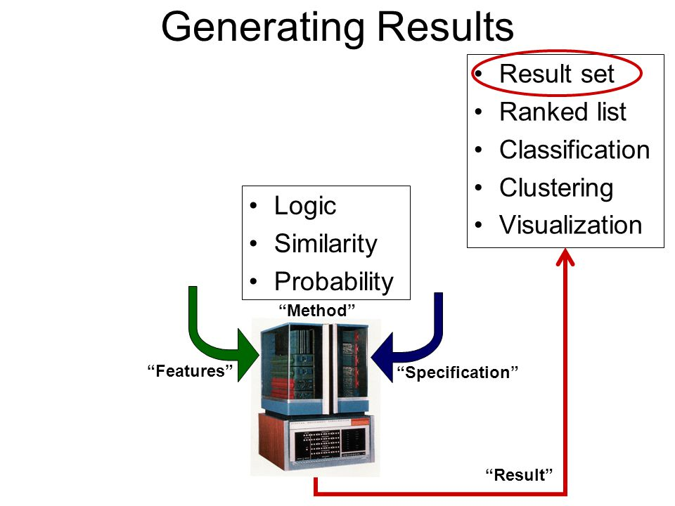 Generating Results Logic Similarity Probability Result set Ranked list Classification Clustering Visualization Features Method Specification Result