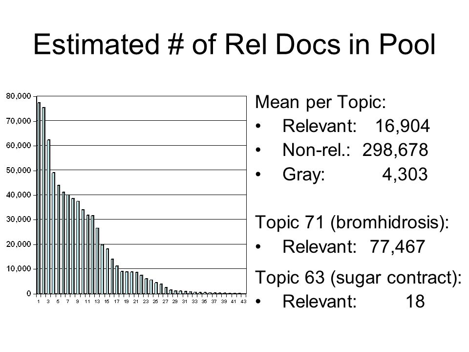 Estimated # of Rel Docs in Pool Mean per Topic: Relevant: 16,904 Non-rel.: 298,678 Gray: 4,303 Topic 71 (bromhidrosis): Relevant: 77,467 Topic 63 (sugar contract): Relevant: 18