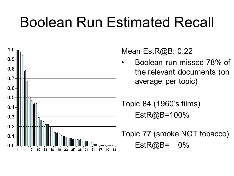Boolean Run Estimated Recall Mean EstR@B: 0.22 Boolean run missed 78% of the relevant documents (on average per topic) Topic 84 (1960's films) EstR@B=100% Topic 77 (smoke NOT tobacco) EstR@B= 0%