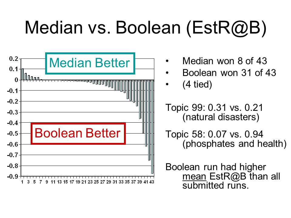 Median vs. Boolean (EstR@B) Median won 8 of 43 Boolean won 31 of 43 (4 tied) Topic 99: 0.31 vs.