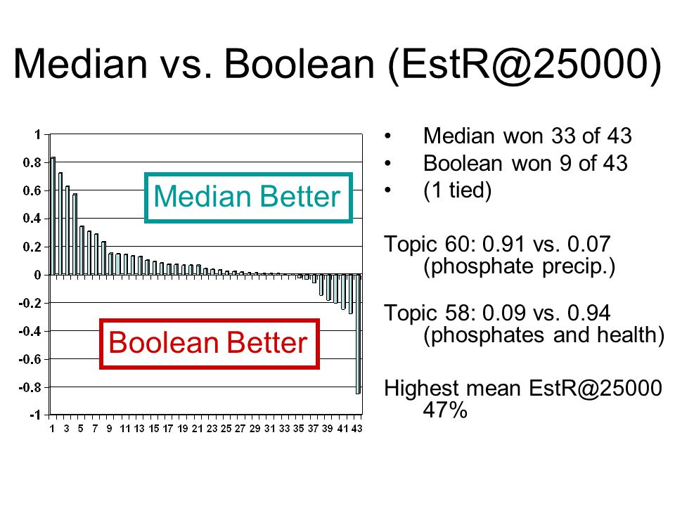 Median vs. Boolean (EstR@25000) Median won 33 of 43 Boolean won 9 of 43 (1 tied) Topic 60: 0.91 vs.