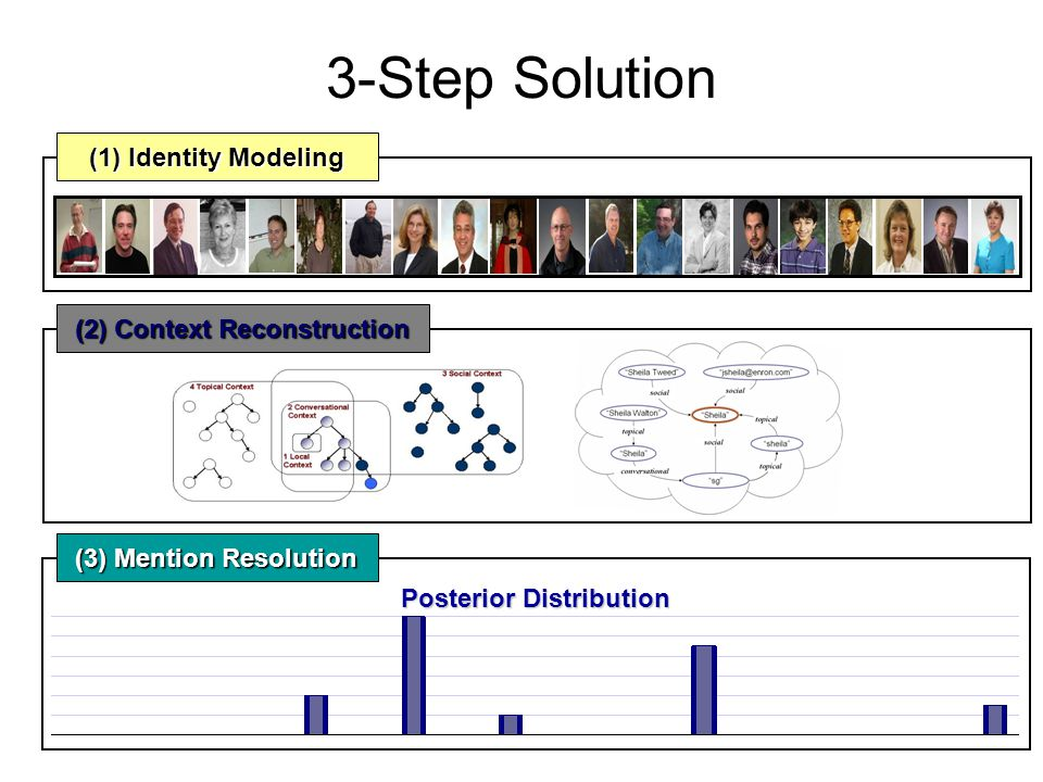 3-Step Solution (1) Identity Modeling Posterior Distribution (3) Mention Resolution (2) Context Reconstruction