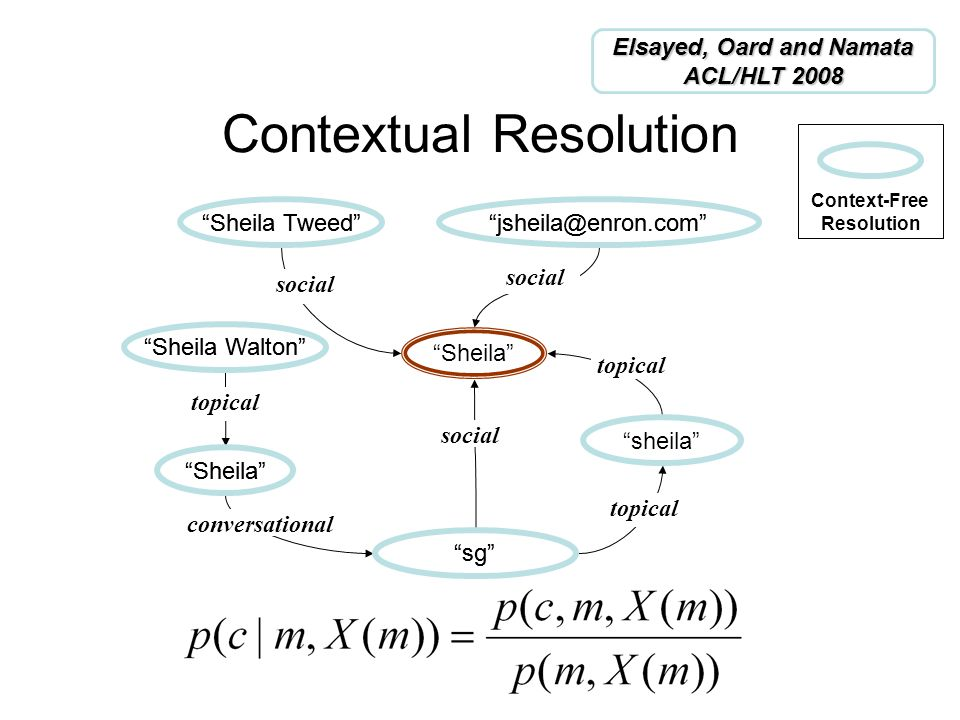 Contextual Resolution Sheila social conversational social topical social topical Sheila Tweed sheila jsheila@enron.com sg Sheila Walton Sheila Sheila Tweed sheila jsheila@enron.com sg Sheila Walton Sheila Context-Free Resolution Elsayed, Oard and Namata ACL/HLT 2008