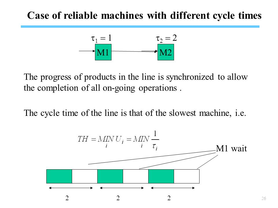 26 Case of reliable machines with different cycle times The progress of products in the line is synchronized to allow the completion of all on-going operations.