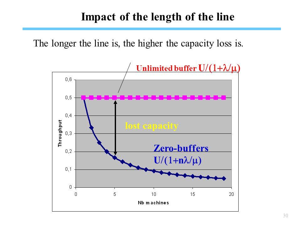 30 Impact of the length of the line Unlimited buffer U  Zero-buffers U  n  lost capacity The longer the line is, the higher the capacity loss is.