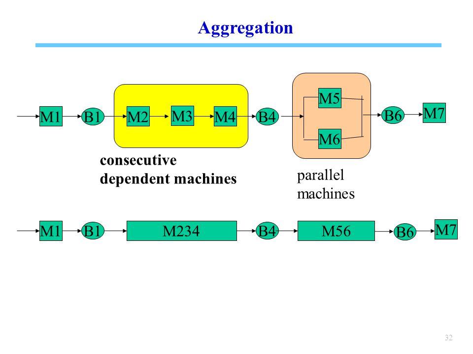 32 Aggregation M1 B1 M2M4 B4 M5 M3 M1 B1 M234 B4 M56 M6 B6 M7 B6 M7 consecutive dependent machines parallel machines