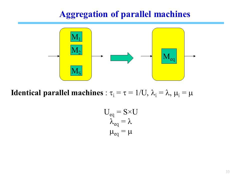 33 Aggregation of parallel machines M1M1 M2M2 MSMS M eq Identical parallel machines :  i =  = 1/U, i =,  i =  U eq = S×U eq =  eq = 