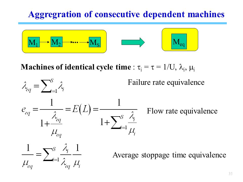 35 Aggregration of consecutive dependent machines M1M1 MSMS M2M2 Failure rate equivalence...