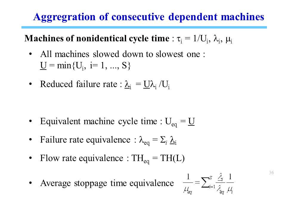 36 Aggregration of consecutive dependent machines Machines of nonidentical cycle time :  i = 1/U i, i,  i All machines slowed down to slowest one : U = min{U i, i= 1,..., S} Reduced failure rate : i = U i /U i Equivalent machine cycle time : U eq = U Failure rate equivalence : eq =  i i Flow rate equivalence : TH eq = TH(L) Average stoppage time equivalence