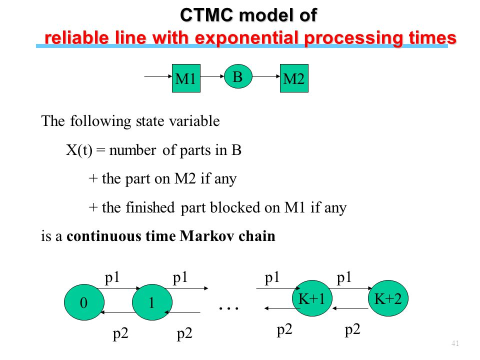41 The following state variable X(t) = number of parts in B + the part on M2 if any + the finished part blocked on M1 if any is a continuous time Markov chain M1 B M2 01 K+1K+2 p1 p2 p1 p2 p1 p2 … CTMC model of reliable line with exponential processing times