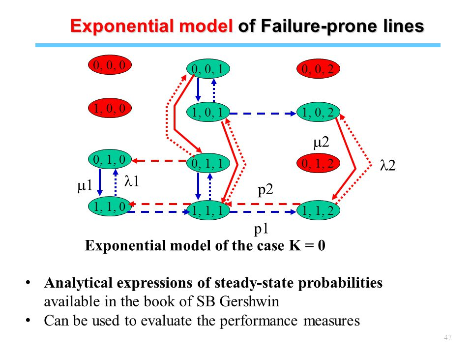 47 Exponential model of the case K = 0 0, 0, 1 1, 0, 1 0, 1, 1 1, 1, 1 0, 0, 2 1, 0, 2 0, 1, 2 1, 1, 2 0, 0, 0 1, 0, 0 0, 1, 0 1, 1, 0 p1 p2 2 22 1 11 Analytical expressions of steady-state probabilities available in the book of SB Gershwin Can be used to evaluate the performance measures Exponential model of Failure-prone lines