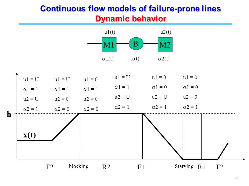 56 M1 B M2 u1(t)u2(t)  1(t)  2(t) x(t) h u1 = U  1 = 1 u2 = U  2 = 1 u1 = U  1 = 1 u2 = 0  2 = 0 F2 blocking R2F1R1 Starving u1 = 0  1 = 1 u2 = 0  2 = 0 u1 = U  1 = 1 u2 = U  2 = 1 u1 = 0  1 = 0 u2 = U  2 = 1 u1 = 0  1 = 0 u2 = 0  2 = 1 F2 x(t) Continuous flow models of failure-prone lines Dynamic behavior