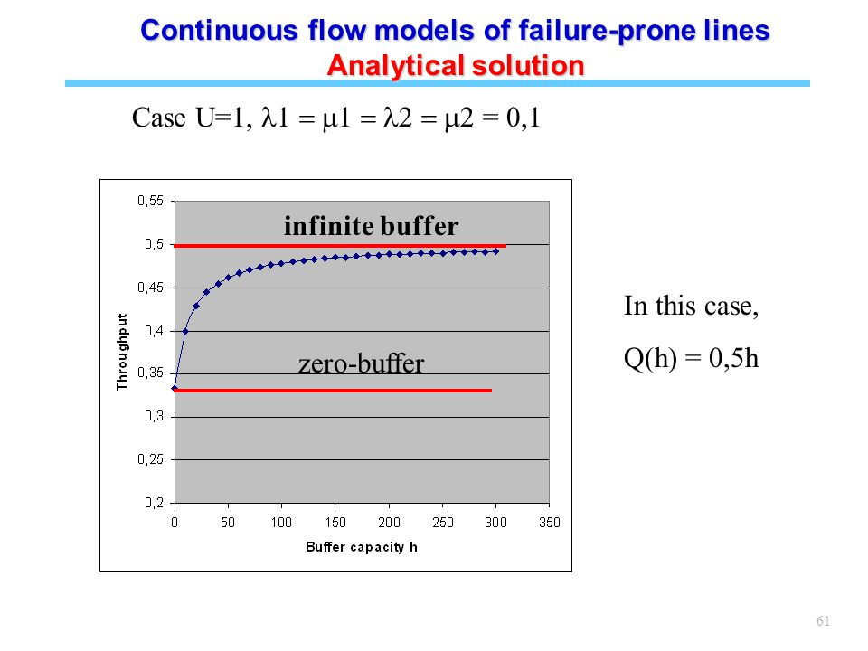 61 Case U=1,  = 0,1 In this case, Q(h) = 0,5h zero-buffer infinite buffer Continuous flow models of failure-prone lines Analytical solution