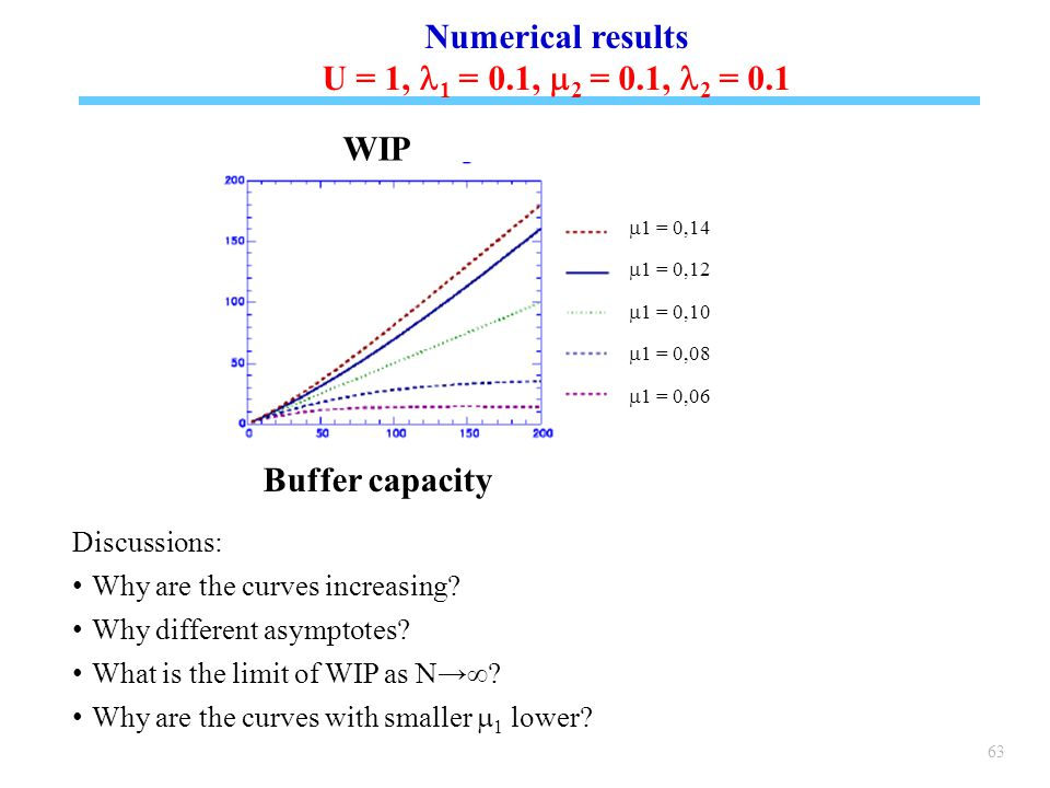 63 Discussions: Why are the curves increasing. Why different asymptotes.
