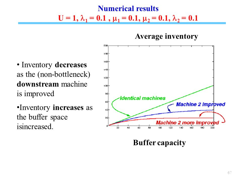 67 Inventory decreases as the (non-bottleneck) downstream machine is improved Inventory increases as the buffer space isincreased.