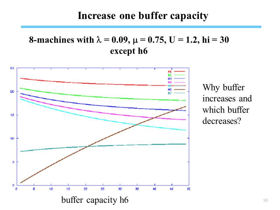 90 Increase one buffer capacity buffer capacity h6 Why buffer increases and which buffer decreases.