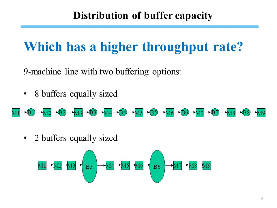 91 Distribution of buffer capacity Which has a higher throughput rate.