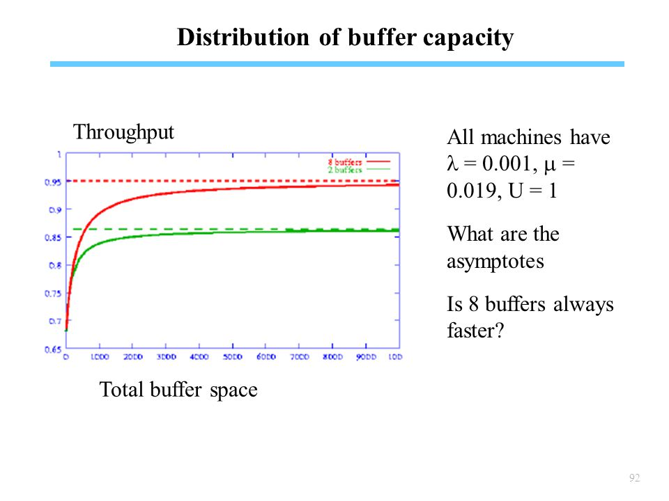 92 Distribution of buffer capacity Throughput Total buffer space All machines have  = 0.001,  = 0.019, U = 1 What are the asymptotes Is 8 buffers always faster?