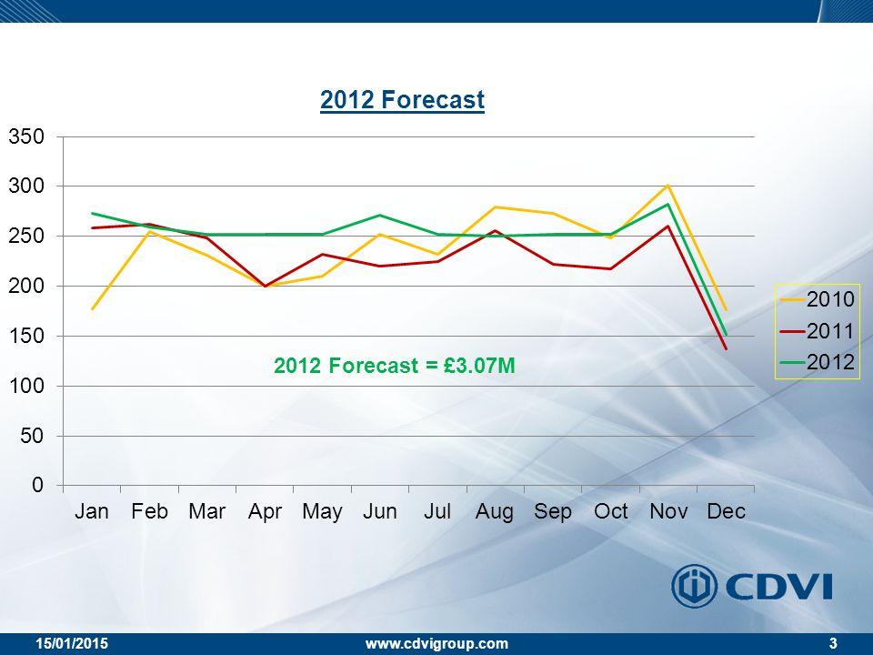 15/01/2015www.cdvigroup.com3 2012 Forecast 2012 Forecast = £3.07M