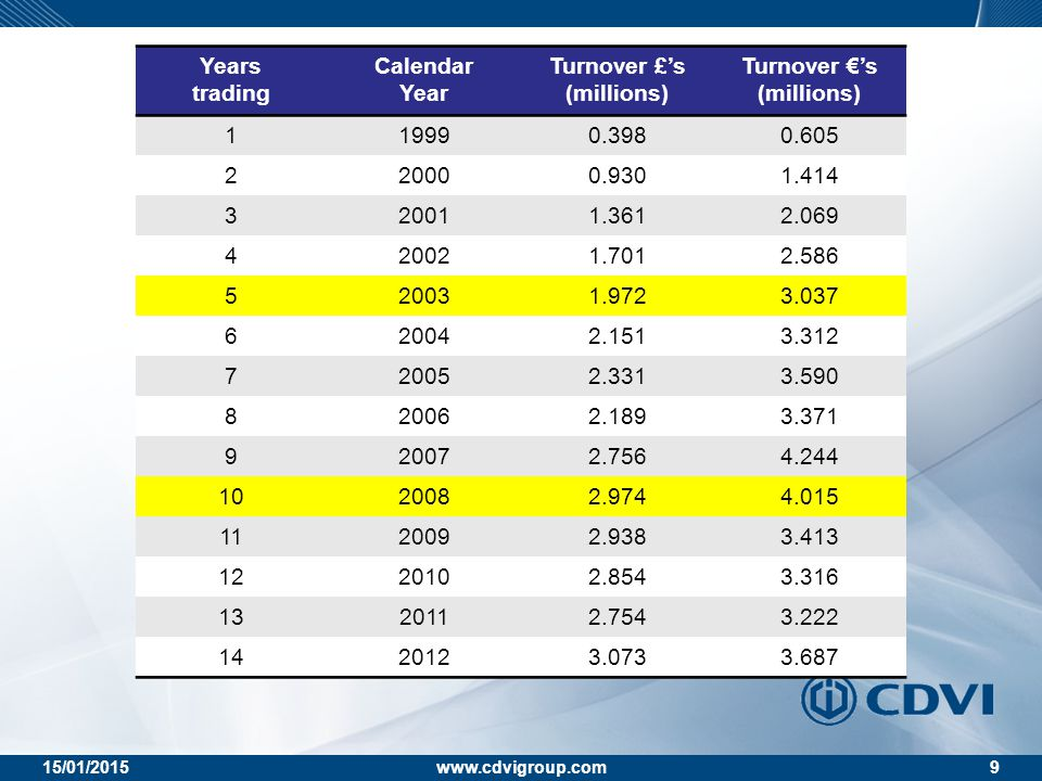 15/01/2015www.cdvigroup.com9 Years trading Calendar Year Turnover £'s (millions) Turnover €'s (millions) 119990.3980.605 220000.9301.414 320011.3612.0