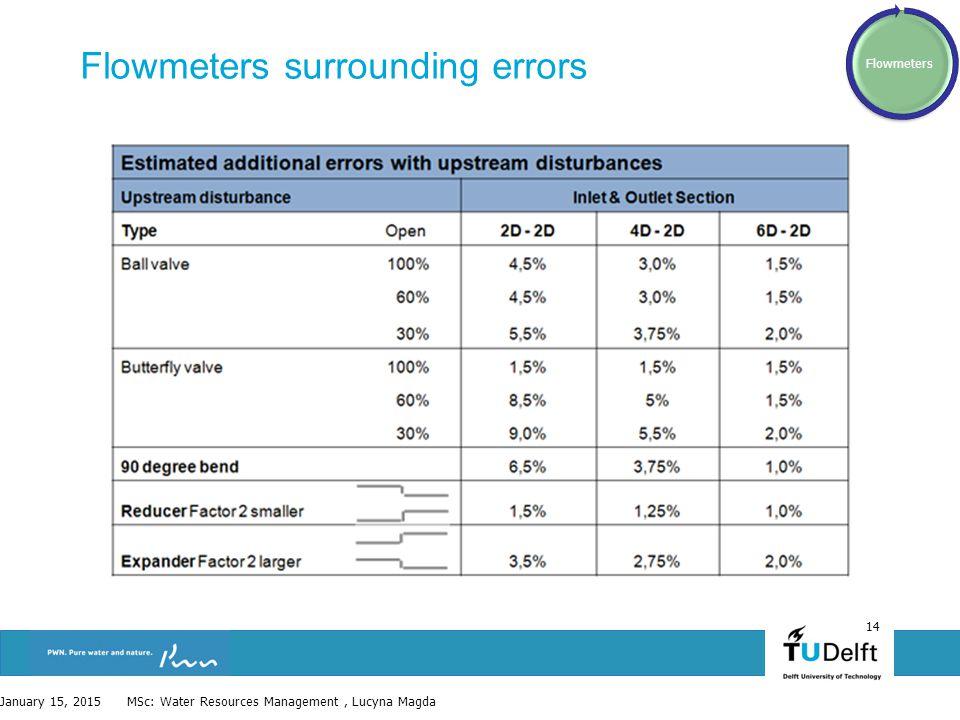 14 Flowmeters surrounding errors January 15, 2015 MSc: Water Resources Management, Lucyna Magda Flowmeters