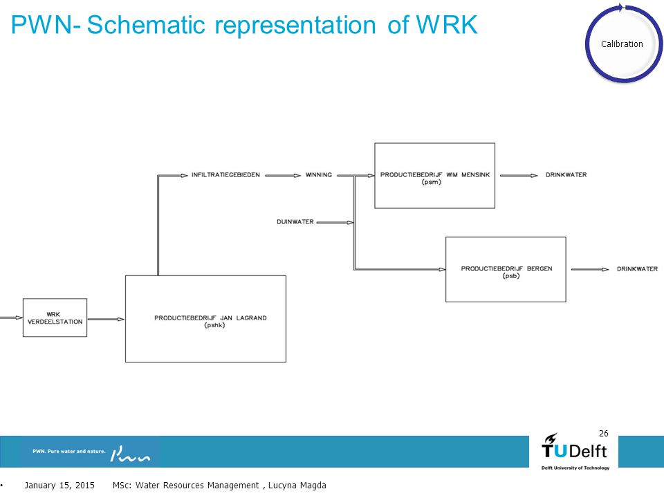 26 PWN- Schematic representation of WRK January 15, 2015 MSc: Water Resources Management, Lucyna Magda Calibration