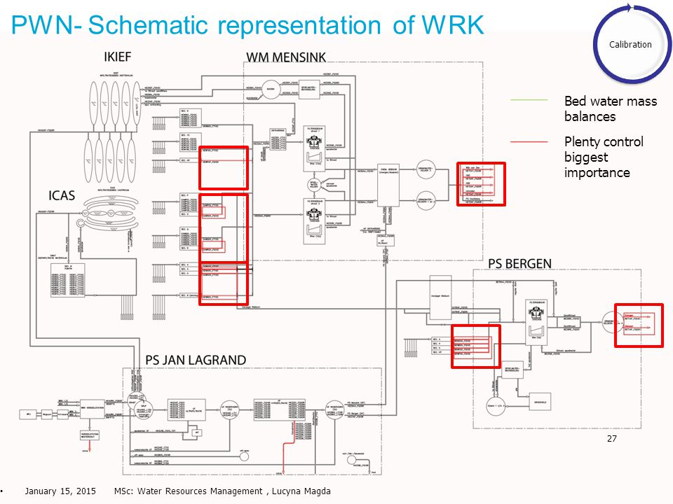 27 PWN- Schematic representation of WRK January 15, 2015 MSc: Water Resources Management, Lucyna Magda Calibration Plenty control biggest importance Bed water mass balances