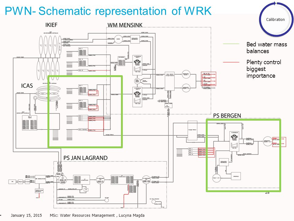 28 PWN- Schematic representation of WRK January 15, 2015 MSc: Water Resources Management, Lucyna Magda Calibration Plenty control biggest importance Bed water mass balances
