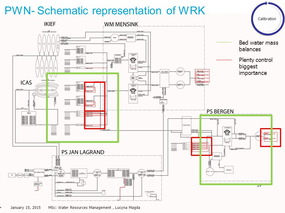 29 PWN- Schematic representation of WRK January 15, 2015 MSc: Water Resources Management, Lucyna Magda Calibration Plenty control biggest importance B