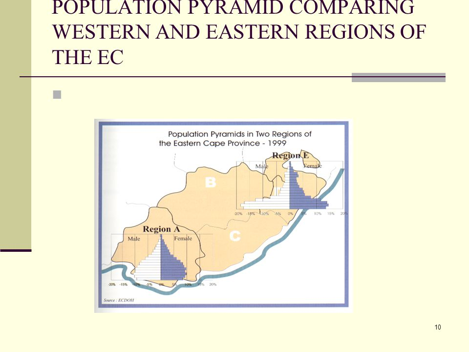 10 POPULATION PYRAMID COMPARING WESTERN AND EASTERN REGIONS OF THE EC