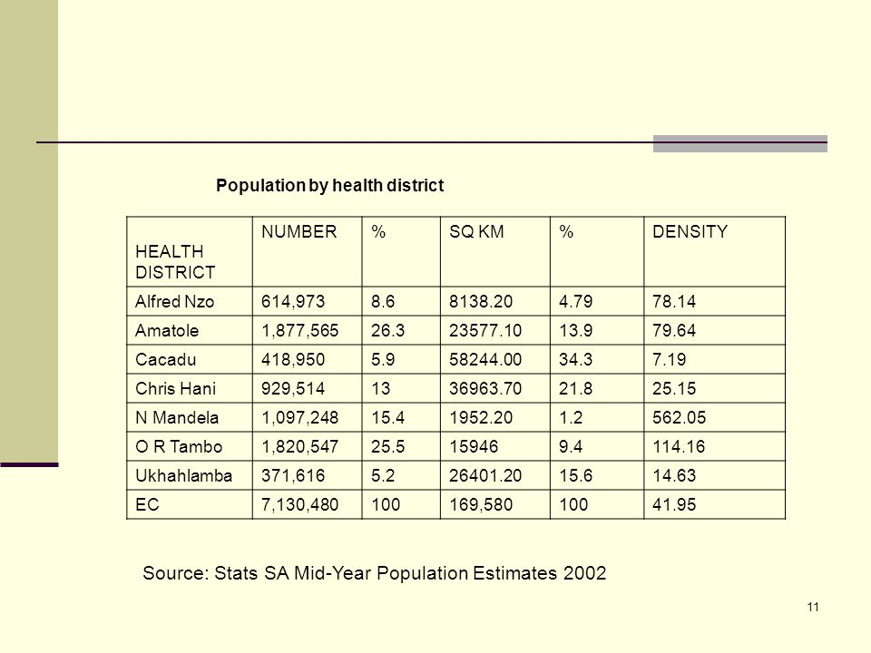 11 Population by health district HEALTH DISTRICT NUMBER%SQ KM%DENSITY Alfred Nzo614,9738.68138.204.7978.14 Amatole1,877,56526.323577.1013.979.64 Cacadu418,9505.958244.0034.37.19 Chris Hani929,5141336963.7021.825.15 N Mandela1,097,24815.41952.201.2562.05 O R Tambo1,820,54725.5159469.4114.16 Ukhahlamba371,6165.226401.2015.614.63 EC7,130,480100169,58010041.95 Source: Stats SA Mid-Year Population Estimates 2002