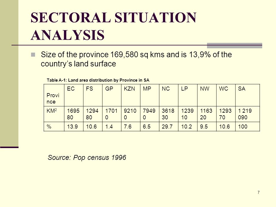 7 SECTORAL SITUATION ANALYSIS Size of the province 169,580 sq kms and is 13,9% of the country's land surface Table A-1: Land area distribution by Province in SA Provi nce ECFSGPKZNMPNCLPNWWCSA KM 2 1695 80 1294 80 1701 0 9210 0 7949 0 3618 30 1239 10 1163 20 1293 70 1 219 090 %13.910.61.47.66.529.710.29.510.6100 Source: Pop census 1996