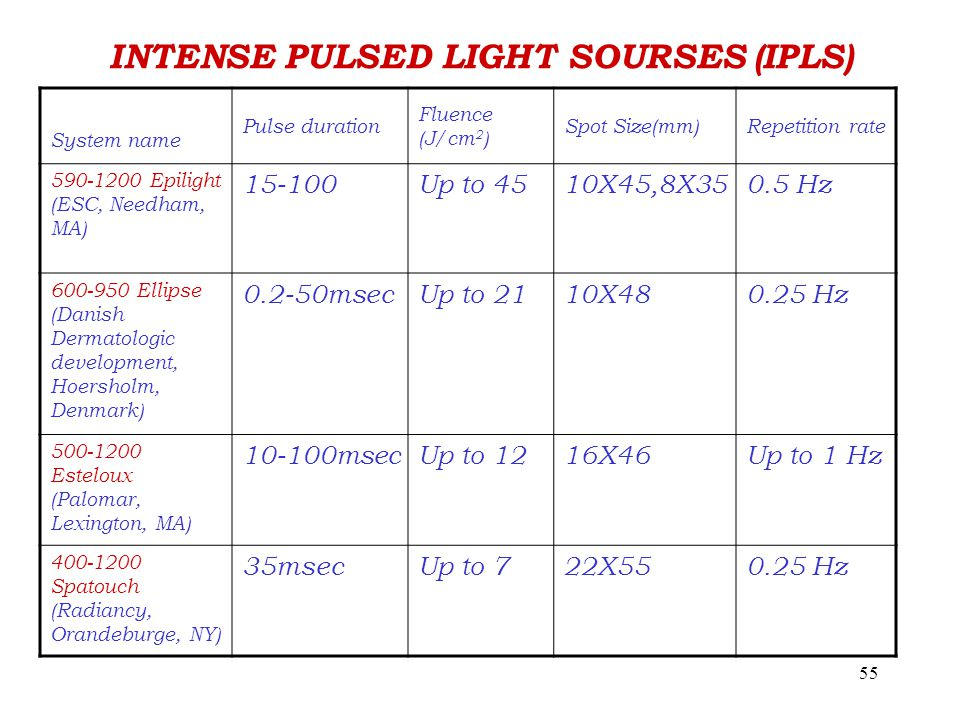 55 INTENSE PULSED LIGHT SOURSES (IPLS) System name Pulse duration Fluence (J/cm 2 ) Spot Size(mm)Repetition rate 590-1200 Epilight (ESC, Needham, MA) 15-100Up to 4510X45,8X350.5 Hz 600-950 Ellipse (Danish Dermatologic development, Hoersholm, Denmark) 0.2-50msecUp to 2110X480.25 Hz 500-1200 Esteloux (Palomar, Lexington, MA) 10-100msecUp to 1216X46Up to 1 Hz 400-1200 Spatouch (Radiancy, Orandeburge, NY) 35msecUp to 722X550.25 Hz
