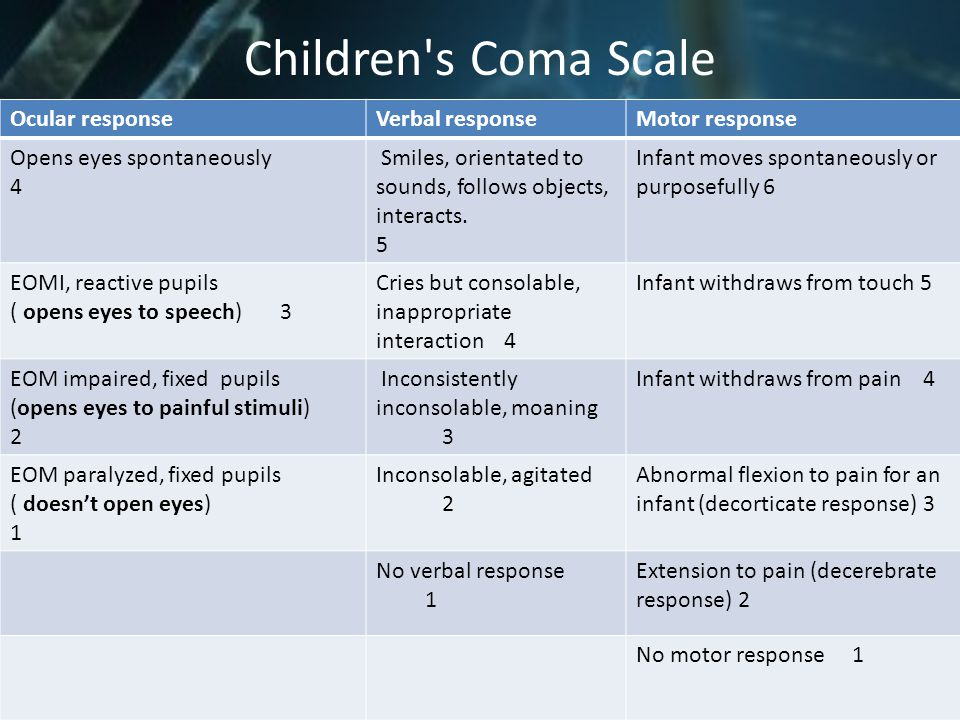 Children's Coma Scale Ocular responseVerbal responseMotor response Opens eyes spontaneously 4 Smiles, orientated to sounds, follows objects, interacts